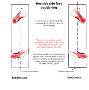 Heelside longboard foot positioning