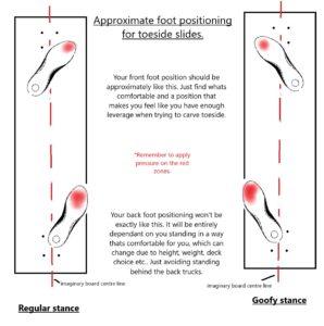 toeside longboard foot positioning
