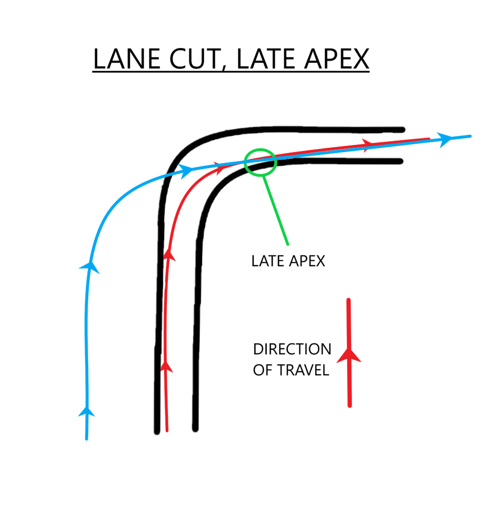 lane cut, late apex